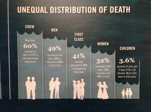 Chart showing survival rate based on sex and class